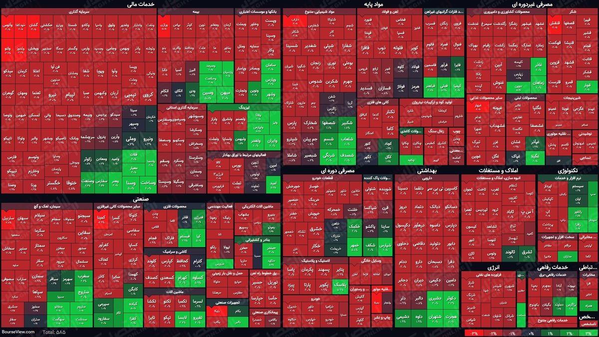 نمای پایانی بورس امروز/ سرخی از بازار نمیرود
