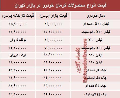 قیمت جدید محصولات کرمان خودرو +جدول