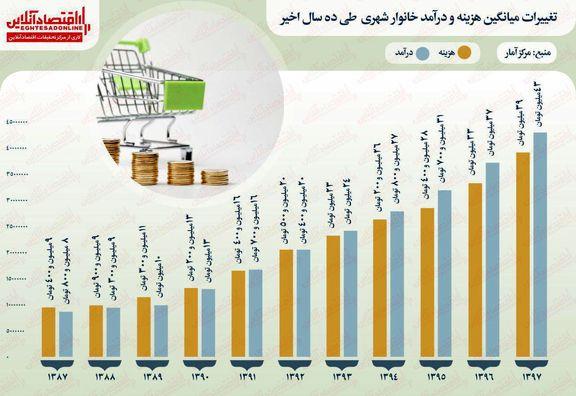 دخل و خرج خانوادههای ایرانی طی ۱۰سال اخیر