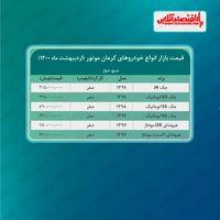 قیمت محصولات کرمان موتور امروز ۱۴۰۰/۲/۲۵