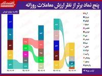 بیشترین ارزش معاملات سهام در بورس امروز/ بالاخره کرمان هم در کنار خودرو صف خرید شد