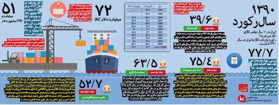 ایران در ۱۰سال چقدر کالای خارجی خرید؟ +اینفوگرافیک