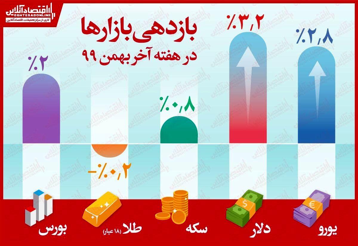 بازدهی مثبت همه بازارها به جز طلا/ دلار سوددهترین بازار هفته آخر بهمن