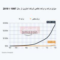 رمز موفقیت شرکت آمازون چه بود؟/ بررسی رویکرد بزرگترین خردهفروشی جهان از ابتدا تا کنون