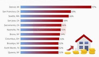 رشد سریع قیمت مسکن در ایالات متحده آمریکا