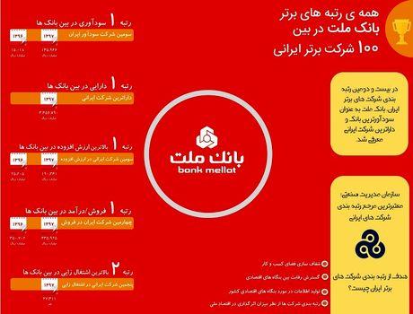 سودآورترین بانک ایرانی کدام بانک است؟