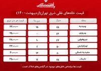 خانههای نقلی شرق تهران چند؟