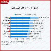 قیمت آیفون۱۲ در کشورهای مختلف چقدر اسـت؟