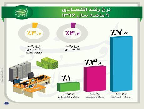 وضعیت رشد اقتصادی ۹ماهه سال۱۳۹۶ +اینفوگرافیک