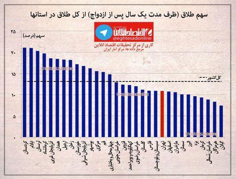 بیشترین و کمترین آمار طلاق در کدام استان است؟ +اینفوگرافیک
