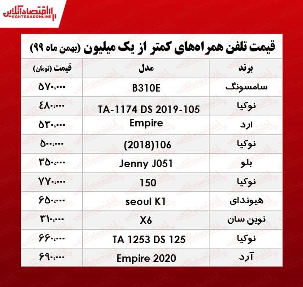 قیمت موبایل (محدوده ۱میلیون تومان)/ ۴بهمن ۹۹