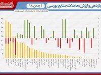 نقشه بازدهی و ارزش معاملات صنایع بورسی در انتهای داد و ستدهای روز جاری/ حضور چشمگیر حقیقیها در سمت تقاضا