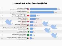 کدام رهبران جهان طرفدار بیشتری در توییتر دارند؟