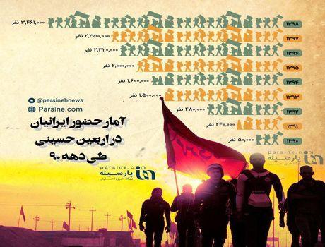 روند حضور ایرانیان در پیادهروی اربعین حسینی