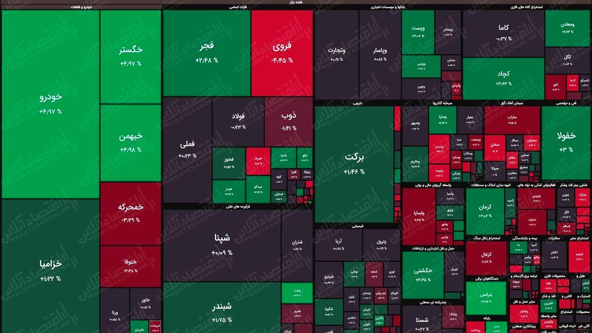 نقشه بورس (۲۶اردیبهشت) / رشد دو هزار واحدی شاخص کل