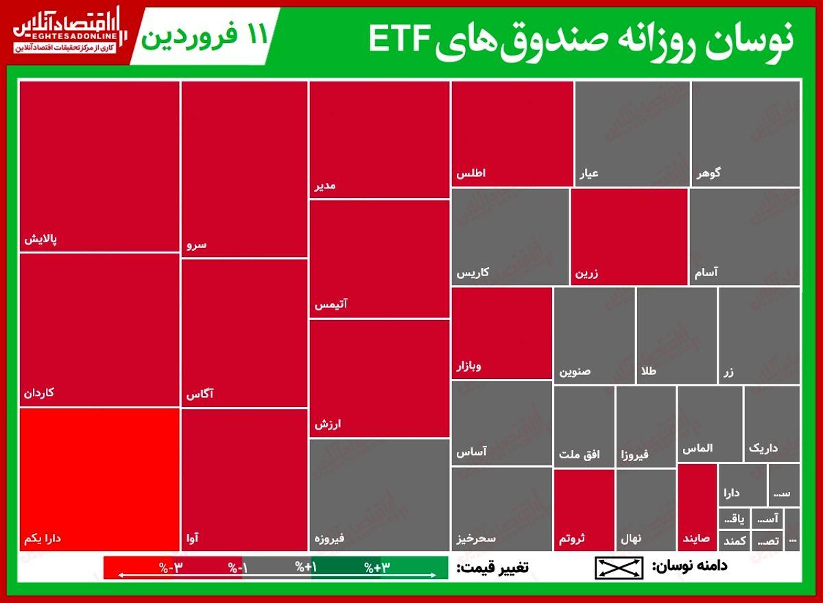 تحرکات روزانه صندوقهای قابل معامله (۱۱فروردین)/ کمند، نیمی از معاملات صندوقها را به نام خود زد