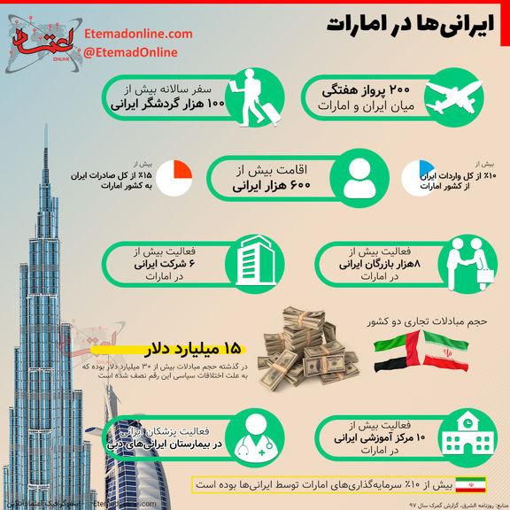 تاثیرات حضور ایرانیها در امارات