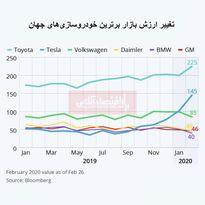 تغییر ارزش بازار برترین خودروسازیهای جهان/ ارزش بازار تسلا افزایش یافت