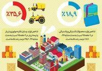 نرخ رشد تولید کارگاههای بزرگ صنعتی کشور +اینفوگرافیک