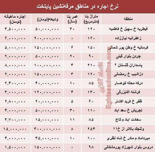 نرخ اجاره در مناطق مرفهنشین پایتخت +جدول