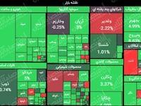 سبز پوشی دماسنج بورس تهران با رشد ۳۶هزار واحدی