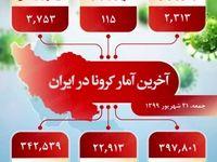 آخرین آمار کرونا در ایران (۹۹/۰۶/۲۱)