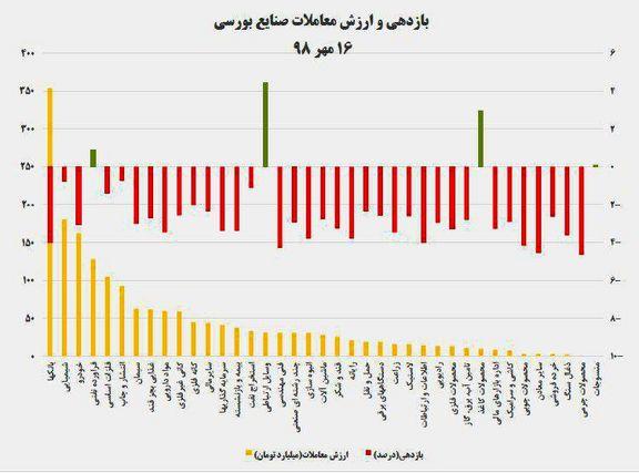 نقشه بازدهی و ارزش معاملات صنایع بورسی در پایان داد و ستدهای روز جاری/ سقوط 6هزار واحدی شاخص کل