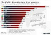 کشورهای واردکننده تسلیحات از۱۹۵۰ تا۲۰۱۷ +اینفوگرافیک