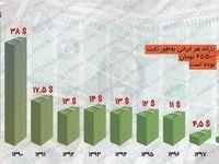 یارانه هر ایرانی چند دلار است؟