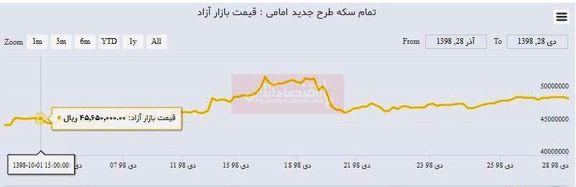 رشد ۳۰۰هزار تومانی قیمت سکه در دی ماه