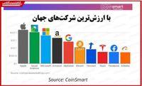 صعود ارزش بازار بیتکوین به رتبه ششم جهانی/ با ارزشترین شرکتهای جهان کدامند؟
