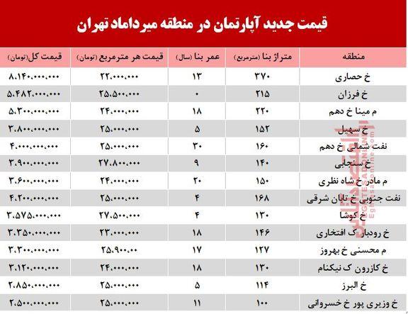 قیمت مسکن در محله میرداماد +جدول