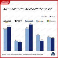 کدام شرکتهای فناوری بیشترین هزینه را صرف لابیگری کردند؟/ تلاش فیسبوک برای نفوذ در افکار عمومی