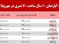 قیمت آپارتمان 10سال ساخت 70متری در مهرویلا کرج +جدول