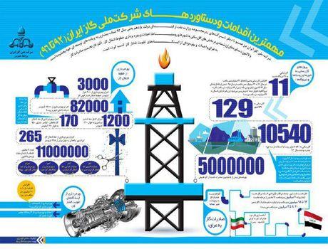 مهمترین دستاوردهای شرکت ملی گاز ایران +اینفوگرافیک