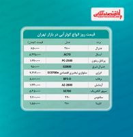 قیمت جدید کولر آبی (۱۴۰۰/۴/۲۰)