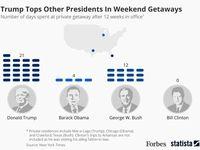 مقایسه میزان خوشگذرانی ۴ رییسجمهور اخیر آمریکا +اینفوگرافیک