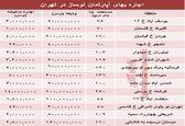 مظنه اجاره بهای آپارتمان نوساز در تهران؟ +جدول