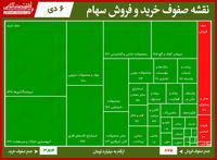 سنگینترین صفهای خرید و فروش بورس امروز/ اقبال سهامداران به خودکفا آن را صدرنشین صفوف خرید کرد