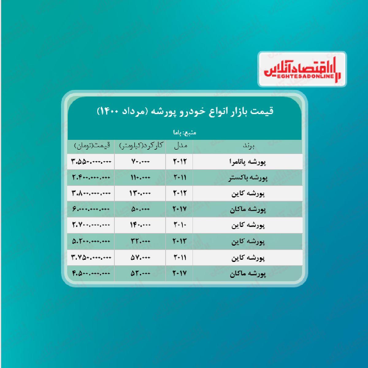 قیمت انواع پورشه در تهران + جدول