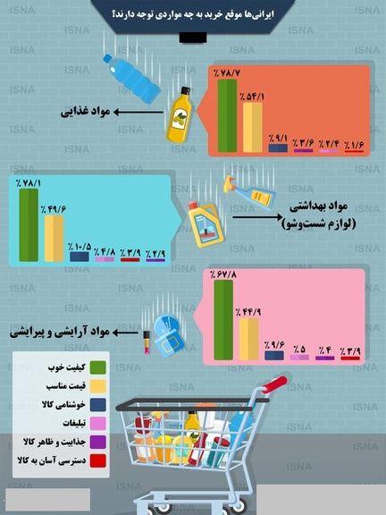 ایرانیها موقع خرید به چه مواردی توجه دارند؟