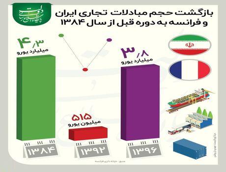 افزایش حجم مبادلات تجاری ایران و فرانسه +اینفوگرافیک