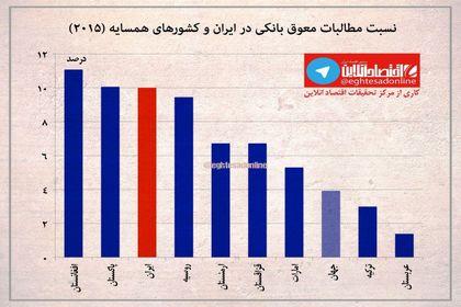نسبت مطالبات معوق بانکی در ایران و جهان +اینفوگرافیک