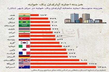 مقایسه اجاره آپارتمان یکخوابه در ایران با دیگر کشورها +اینفوگرافیک