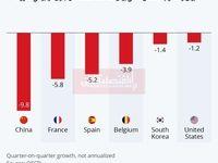 بررسی میزان کاهش تولید ناخالص داخلی کشورها در فصل نخست سال/ کرونا چقدر به اقتصادهای بزرگ جهان ضربه زد؟