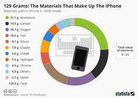 تلفن همراه یا جدول مندلیف