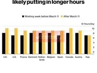 ساعات کاری کارمندان جهان در قرنطینه چه تغییری کرد؟