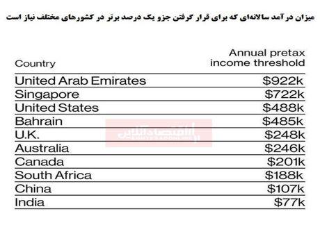 چقدر درآمد برای قشر یک درصدی شدن نیاز است؟/ امارات سختترین کشور برای قرار گرفتن در این گروه