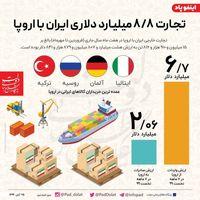 تجارت ۸.۸ میلیارد دلاری ایران با اروپا