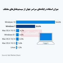 یکچهارم رایانههای جهان هنوز از ویندوز7 استفاده میکنند